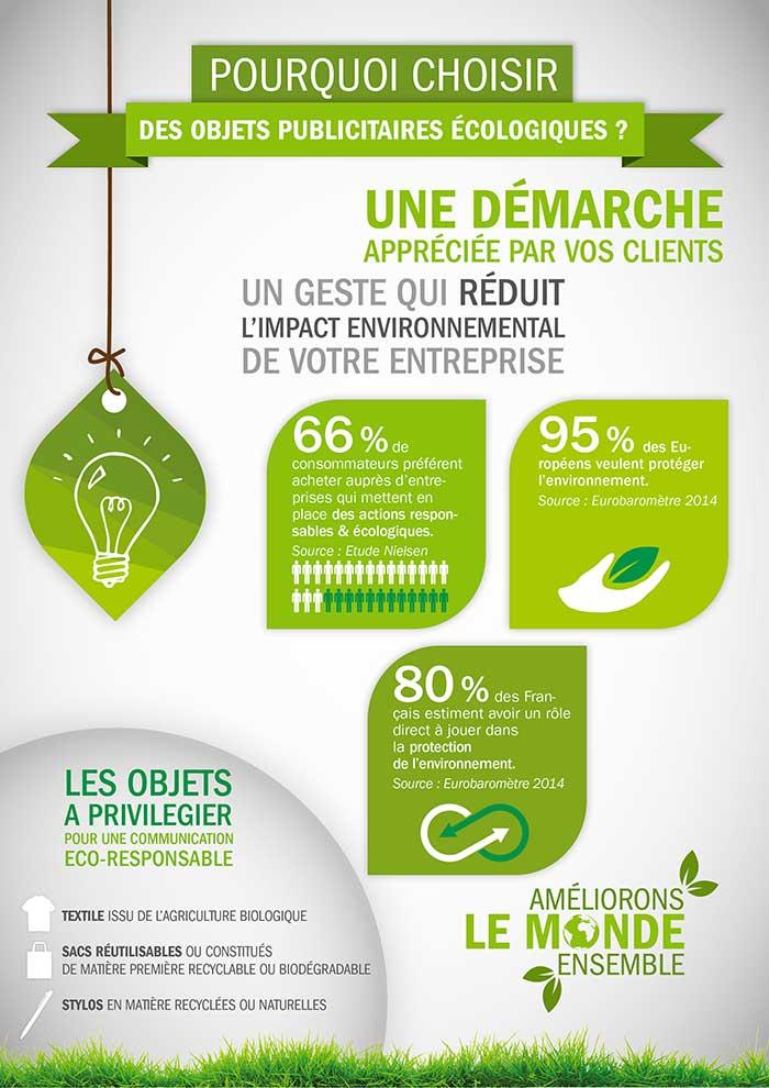 infographie-objets-publicitaires-ecologiques-personnalises
