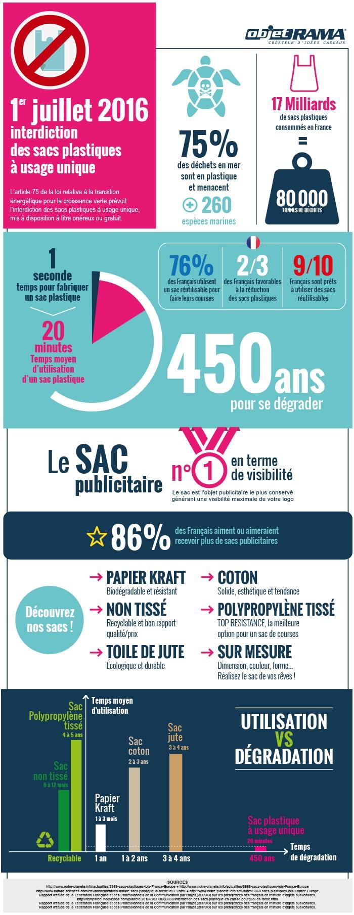 infographie_sac